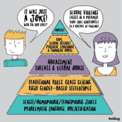 The pyramid of gendered violence. Bottom layer: sexist/homophobic/transphobic jokes, problematic language, objectification. Second-to-bottom layer: traditional roles, glass ceiling, rigid gender-based stereotypes. Third-from-bottom layer: Harassment, threats & verbal abuse. Second-from-top layer: rape, sexual assault, physical, emotional & financial abuse. Top layer: murder.: