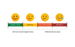 The spectrum of mental health. Healthy coping is on the left side, followed by reacting, poor mental health, and mentally ill on the right.