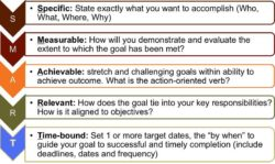SMART acronym infograhic
