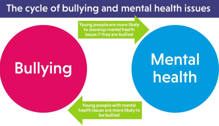 Mental Health Cycle, https://www.anti-bullyingalliance.org.uk/